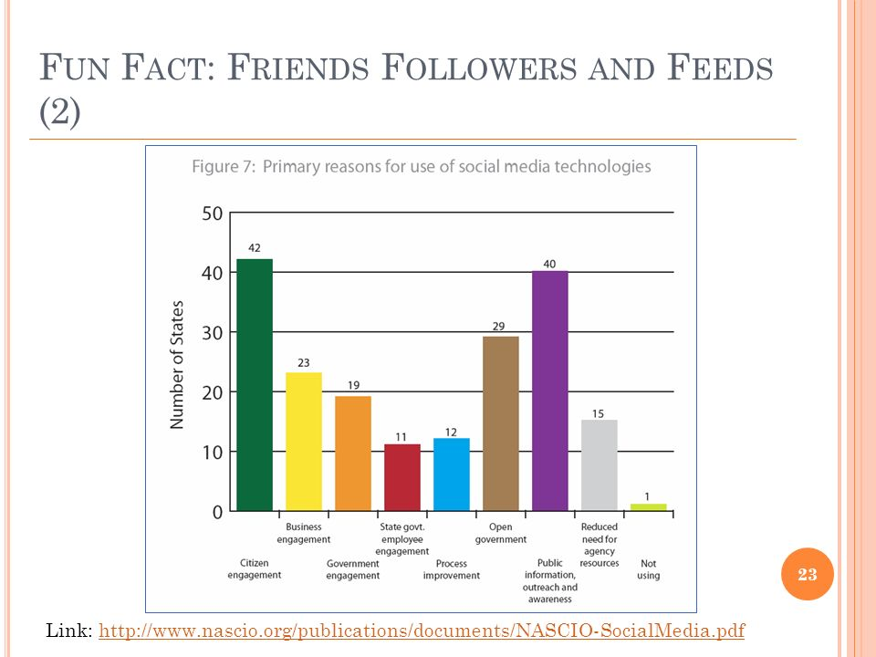 F UN F ACT : F RIENDS F OLLOWERS AND F EEDS (2) 23 Link: http://www.nascio.org/publications/documents/NASCIO-SocialMedia.pdfhttp://www.nascio.org/publications/documents/NASCIO-SocialMedia.pdf