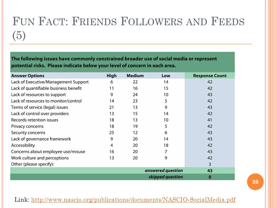 F UN F ACT : F RIENDS F OLLOWERS AND F EEDS (5) 26 Link: http://www.nascio.org/publications/documents/NASCIO-SocialMedia.pdfhttp://www.nascio.org/publications/documents/NASCIO-SocialMedia.pdf