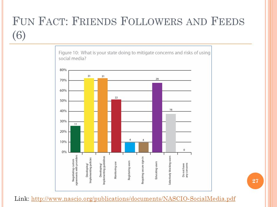 F UN F ACT : F RIENDS F OLLOWERS AND F EEDS (6) 27 Link: http://www.nascio.org/publications/documents/NASCIO-SocialMedia.pdfhttp://www.nascio.org/publications/documents/NASCIO-SocialMedia.pdf