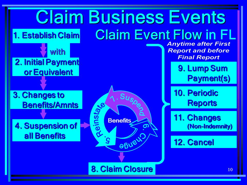 10 2. Initial Payment or Equivalent or Equivalentwith 11. Changes (Non-Indemnity) 9. Lump Sum Payment(s) 9. Lump Sum Payment(s) 1. Establish Claim 4.