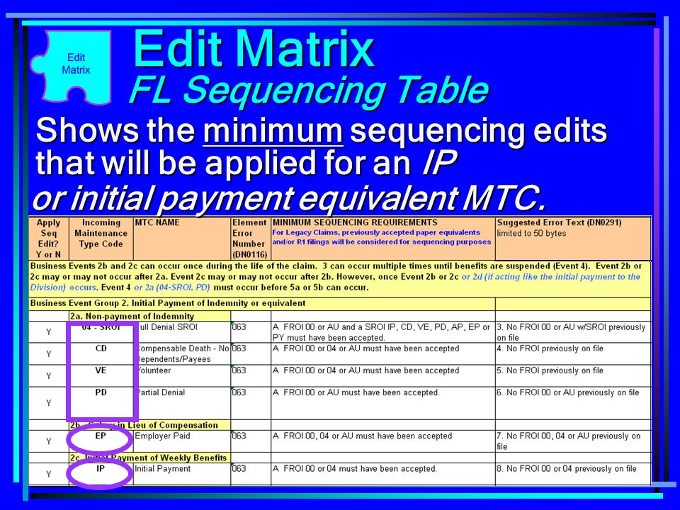 107 Shows the minimum sequencing edits that will be applied for an IP Edit Matrix FL Sequencing Table or initial payment equivalent MTC.