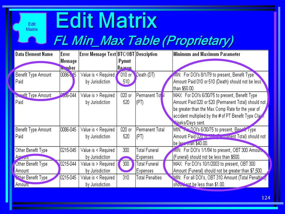 124 FL Min_Max Table (Proprietary) Edit Matrix