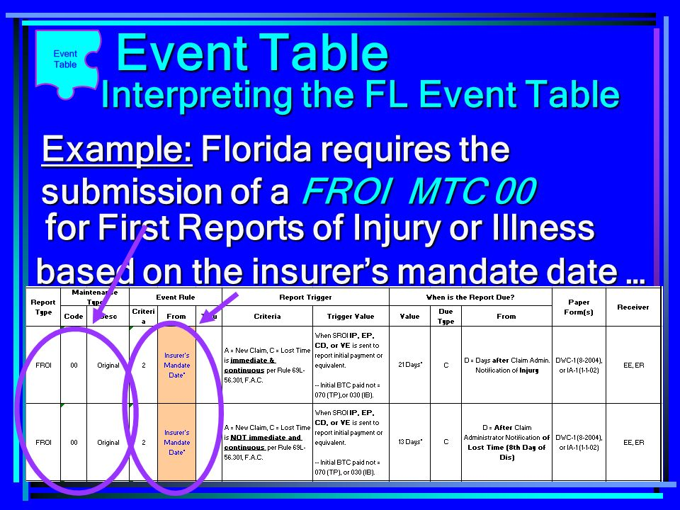 15 Example: Florida requires the submission of a FROI MTC 00 f or First Reports of Injury or Illness based on the insurers mandate date … f or First R