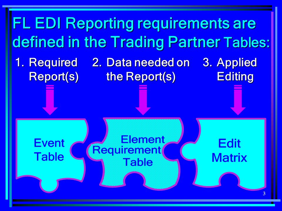 3 FL EDI Reporting requirements are defined in the Trading Partner Tables: 1.Required Report(s) 2.Data needed on the Report(s) 3.Applied Editing