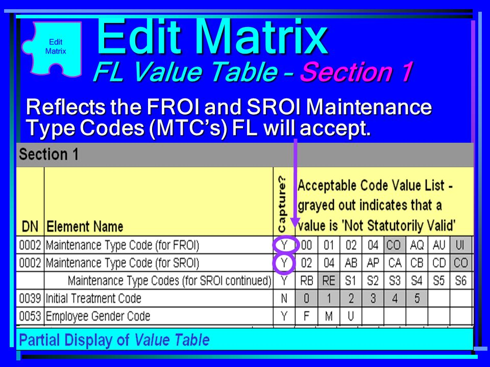 83 FL Value Table – Section 1 Reflects the FROI and SROI Maintenance Type Codes (MTCs) FL will accept. Edit Matrix