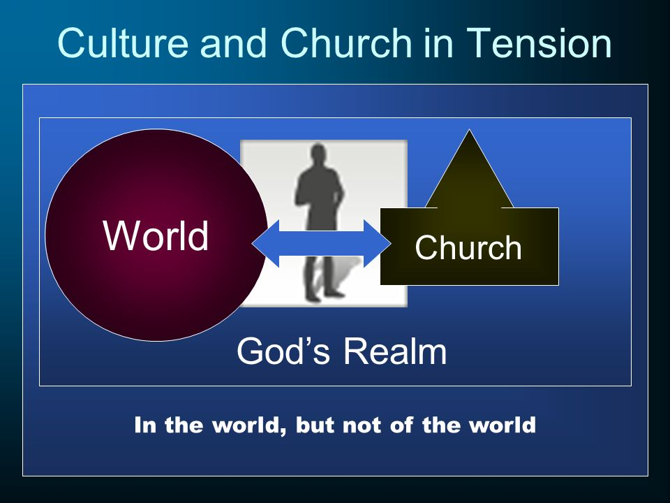 Culture and Church in Tension In the world, but not of the world Gods Realm Church World