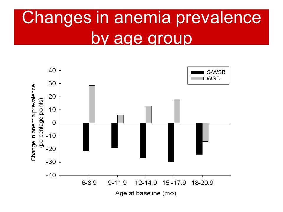 Changes in anemia prevalence by age group