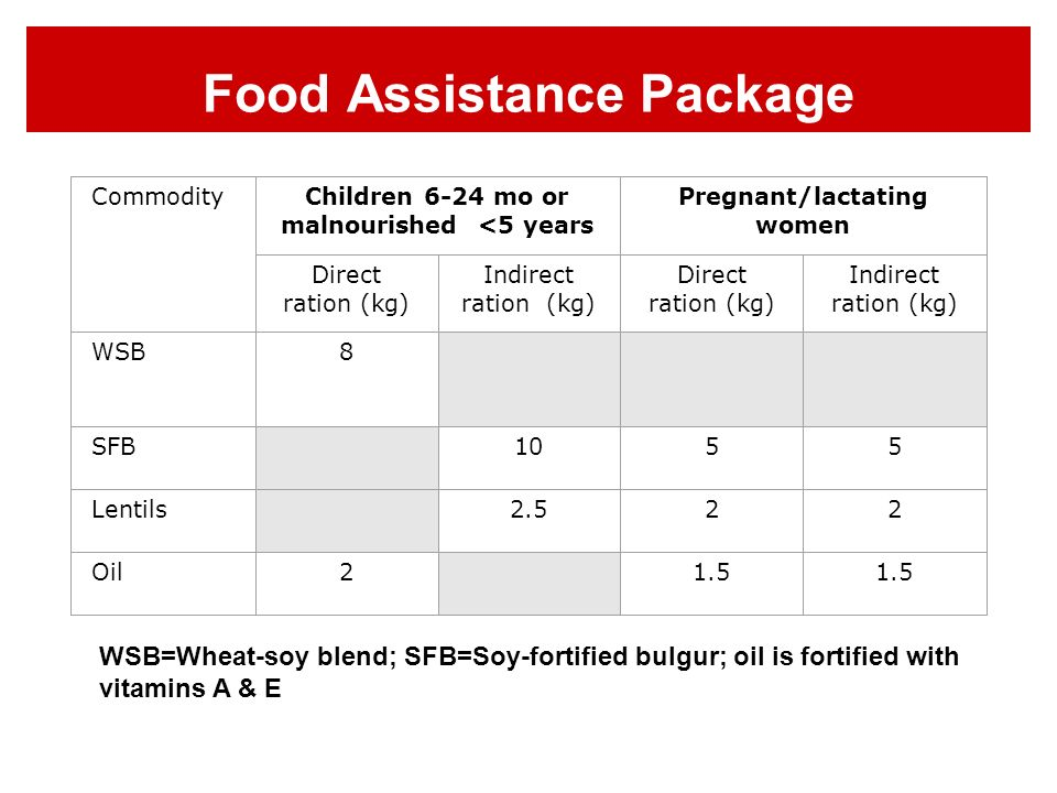 CommodityChildren 6-24 mo or malnourished <5 years Pregnant/lactating women Direct ration (kg) Indirect ration (kg) Direct ration (kg) Indirect ration (kg) WSB8 SFB 1055 Lentils 2.522 Oil2 1.5 WSB=Wheat-soy blend; SFB=Soy-fortified bulgur; oil is fortified with vitamins A & E Food Assistance Package