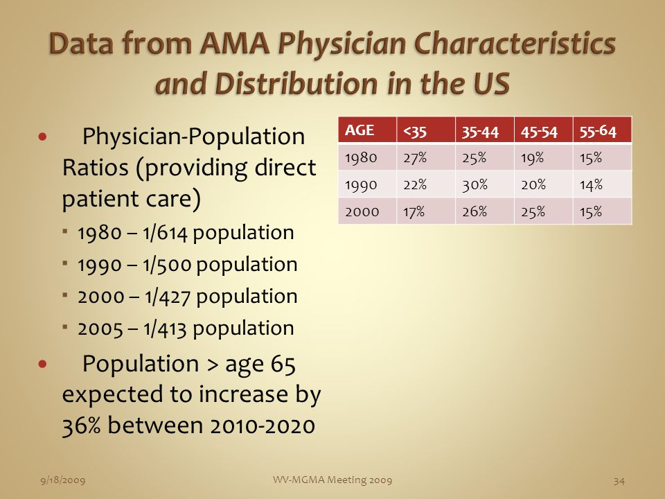 Physician-Population Ratios (providing direct patient care) 1980 – 1/614 population 1990 – 1/500 population 2000 – 1/427 population 2005 – 1/413 population Population > age 65 expected to increase by 36% between 2010-2020 AGE<3535-4445-5455-64 198027%25%19%15% 199022%30%20%14% 200017%26%25%15% 9/18/2009WV-MGMA Meeting 200934