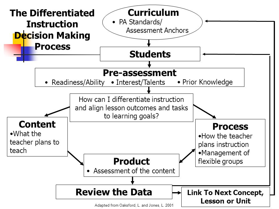 The Differentiated Instruction Decision Making Process Students How can I differentiate instruction and align lesson outcomes and tasks to learning go