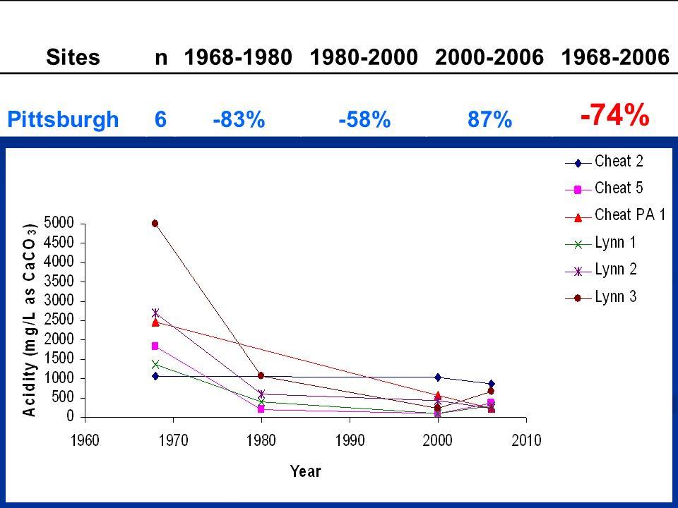 Sitesn1968-19801980-20002000-20061968-2006 Pittsburgh6-83%-58%87% -74%