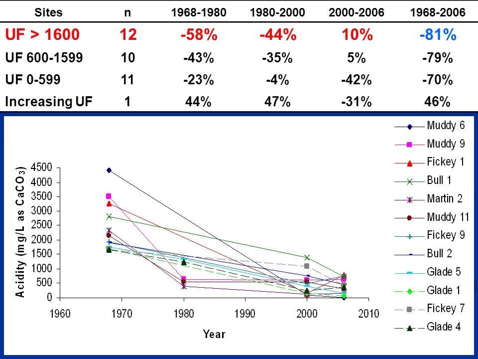 Sitesn1968-19801980-20002000-20061968-2006 UF > 160012-58%-44%10%-81% UF 600-159910-43%-35%5%-79% UF 0-59911-23%-4%-42%-70% Increasing UF144%47%-31%46%