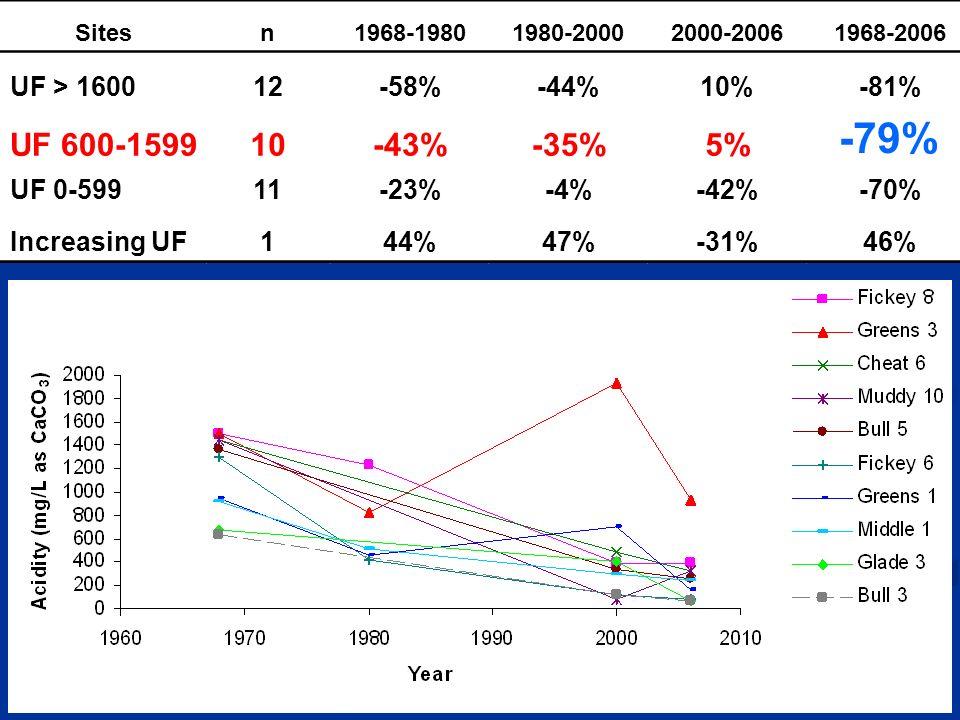 Sitesn1968-19801980-20002000-20061968-2006 UF > 160012-58%-44%10%-81% UF 600-159910-43%-35%5% -79% UF 0-59911-23%-4%-42%-70% Increasing UF144%47%-31%46%