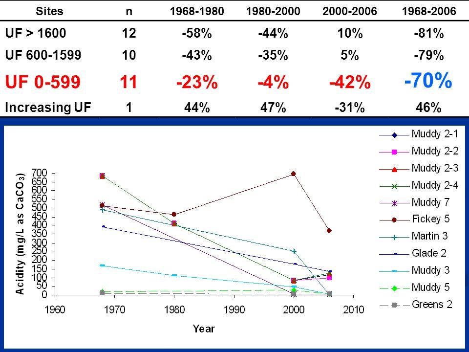 Sitesn1968-19801980-20002000-20061968-2006 UF > 160012-58%-44%10%-81% UF 600-159910-43%-35%5%-79% UF 0-59911-23%-4%-42% -70% Increasing UF144%47%-31%46%