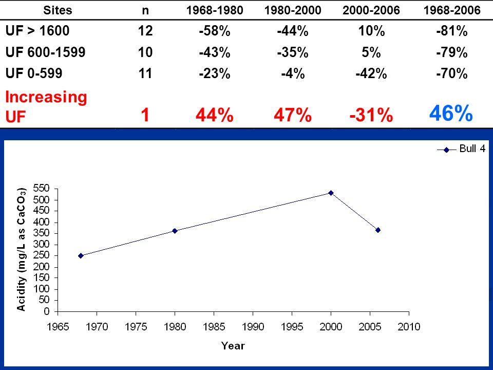 Sitesn1968-19801980-20002000-20061968-2006 UF > 160012-58%-44%10%-81% UF 600-159910-43%-35%5%-79% UF 0-59911-23%-4%-42%-70% Increasing UF 144%47%-31% 46%