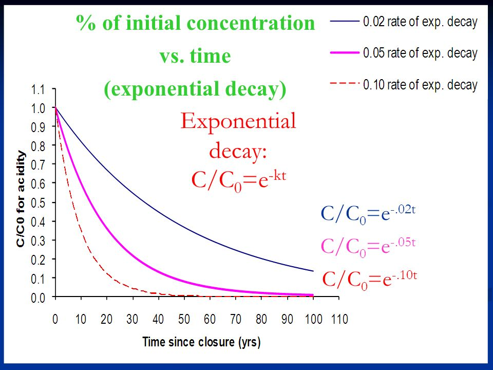% of initial concentration vs.