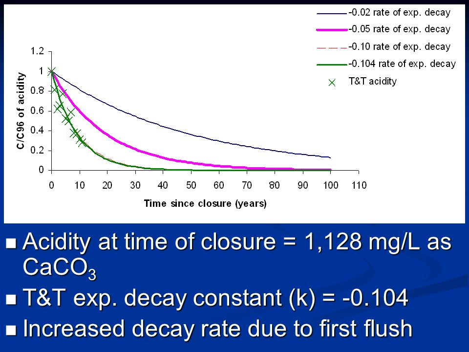 Acidity at time of closure = 1,128 mg/L as CaCO 3 T&T exp. decay constant (k) = -0.104 Increased decay rate due to first flush