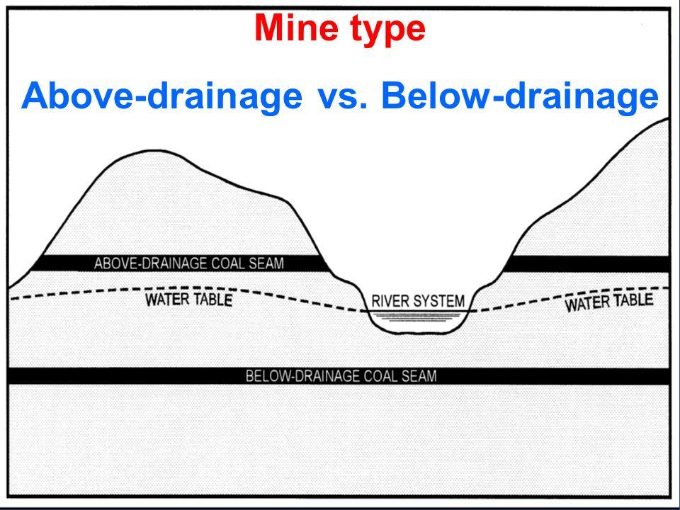 Mine type Above-drainage vs. Below-drainage