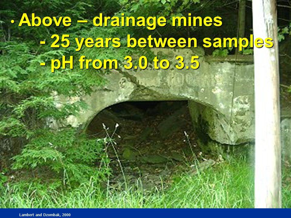 Above – drainage mines Above – drainage mines - 25 years between samples - pH from 3.0 to 3.5 Lambert and Dzombak, 2000