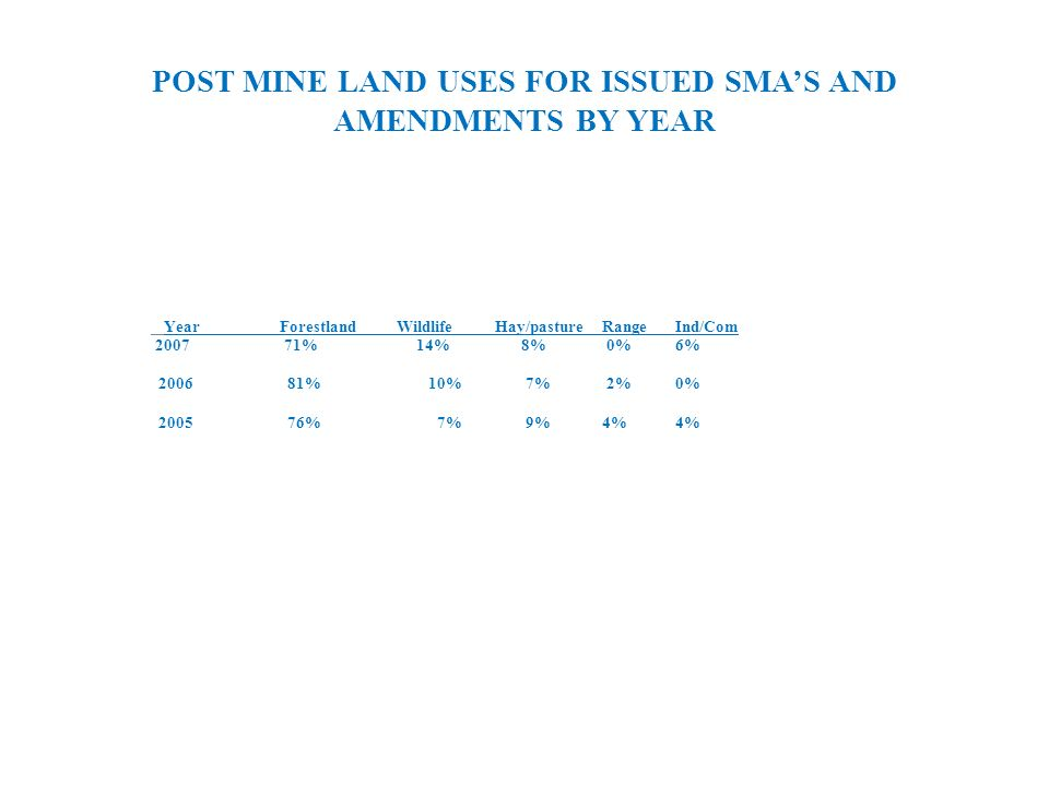POST MINE LAND USES FOR ISSUED SMAS AND AMENDMENTS BY YEAR Year Forestland Wildlife Hay/pasture RangeInd/Com 2007 71% 14% 8% 0%6% 2006 81% 10% 7% 2%0% 2005 76% 7% 9% 4%4%