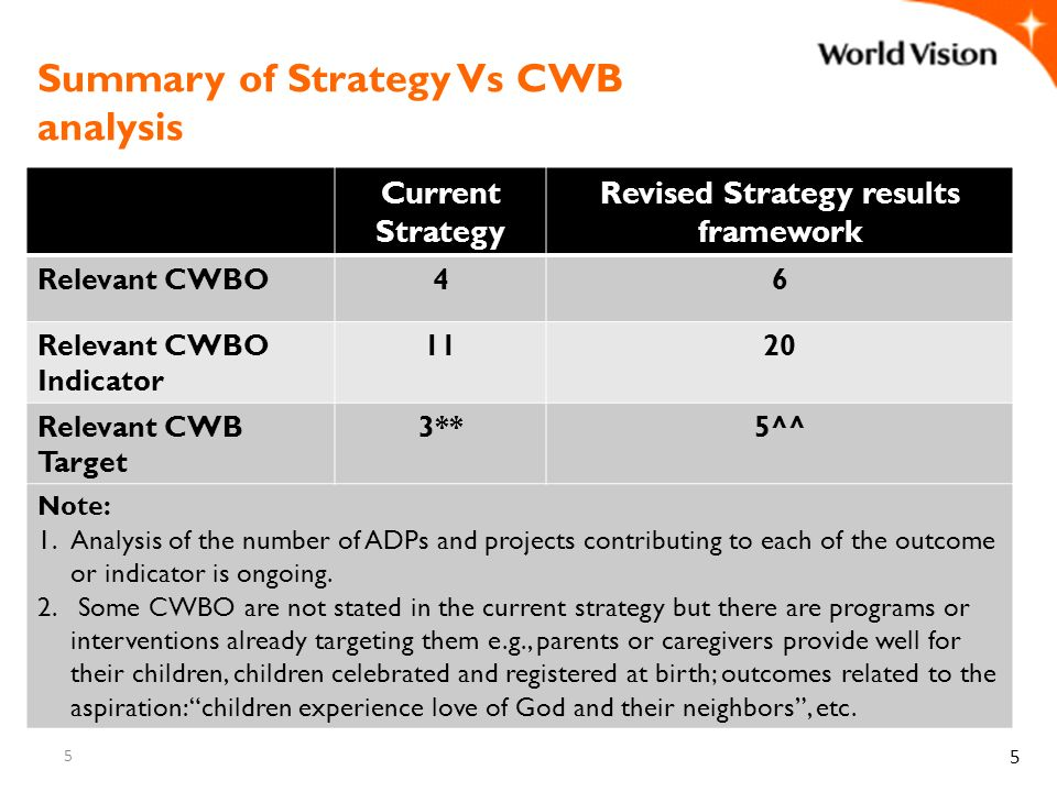 5 Summary of Strategy Vs CWB analysis 5 Current Strategy Revised Strategy results framework Relevant CWBO46 Relevant CWBO Indicator 1120 Relevant CWB