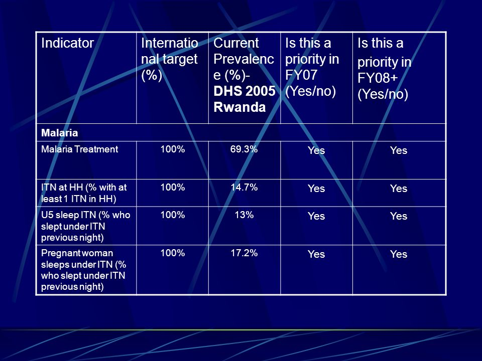 IndicatorInternatio nal target (%) Current Prevalenc e (%)- DHS 2005 Rwanda Is this a priority in FY07 (Yes/no) Is this a priority in FY08+ (Yes/no) Malaria Malaria Treatment100%69.3% Yes ITN at HH (% with at least 1 ITN in HH) 100%14.7% Yes U5 sleep ITN (% who slept under ITN previous night) 100%13% Yes Pregnant woman sleeps under ITN (% who slept under ITN previous night) 100%17.2% Yes
