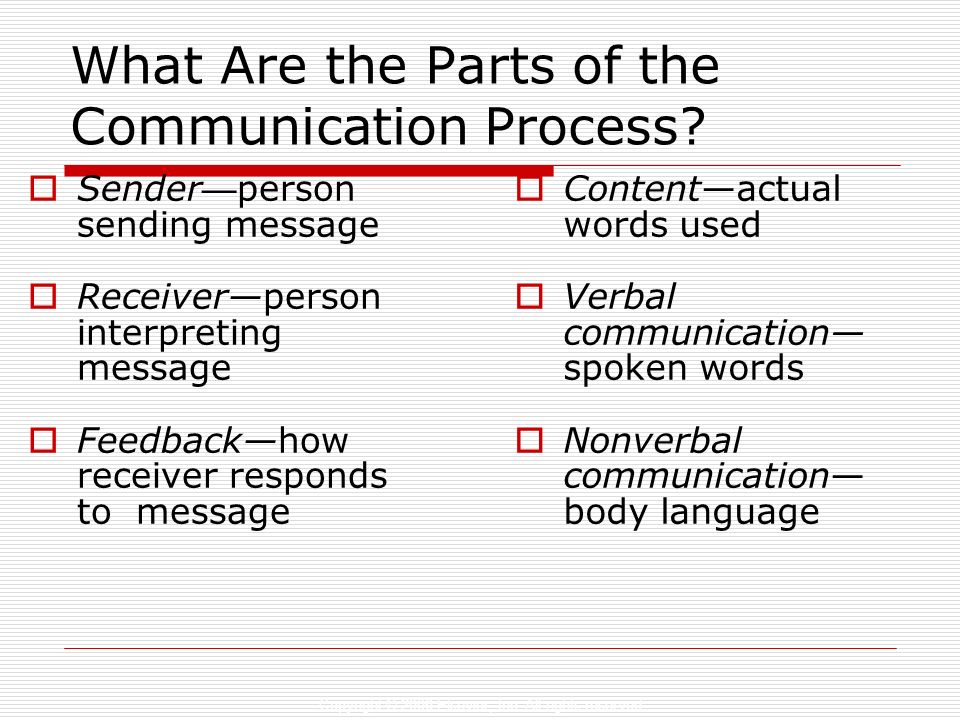 Copyright © 2006 Elsevier, Inc. All rights reserved What Are the Parts of the Communication Process? Sender person sending message Receiverperson inte