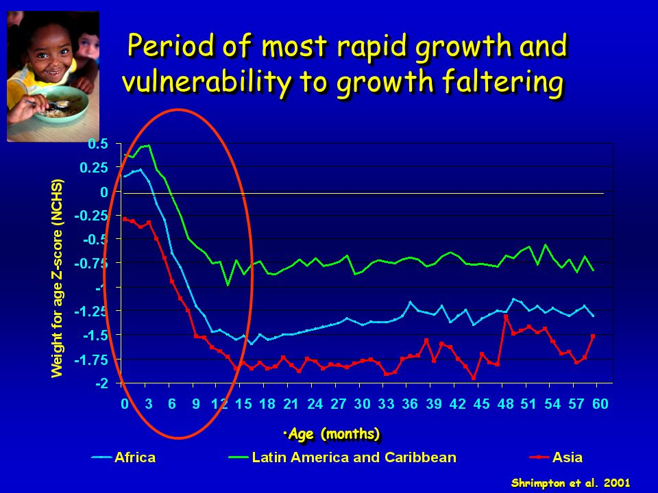 Period of most rapid growth and vulnerability to growth faltering Period of most rapid growth and vulnerability to growth faltering Shrimpton et al.