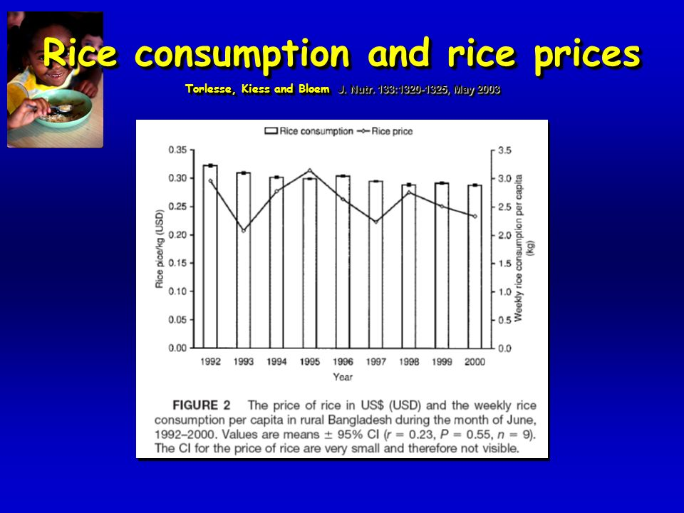 Malnutrition rates and Rice prices Torlesse, Kiess and Bloem J. Nutr. 133:1320-1325, May 2003