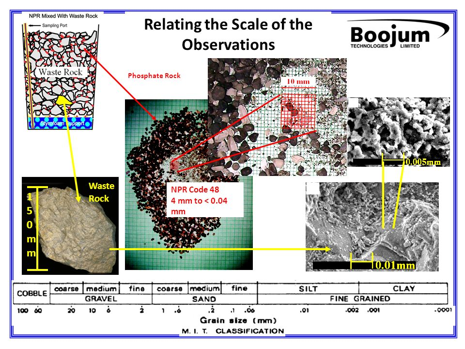 NPR Code 48 4 mm to < 0.04 mm Relating the Scale of the Observations Phosphate Rock Waste Rock 150mm150mmm