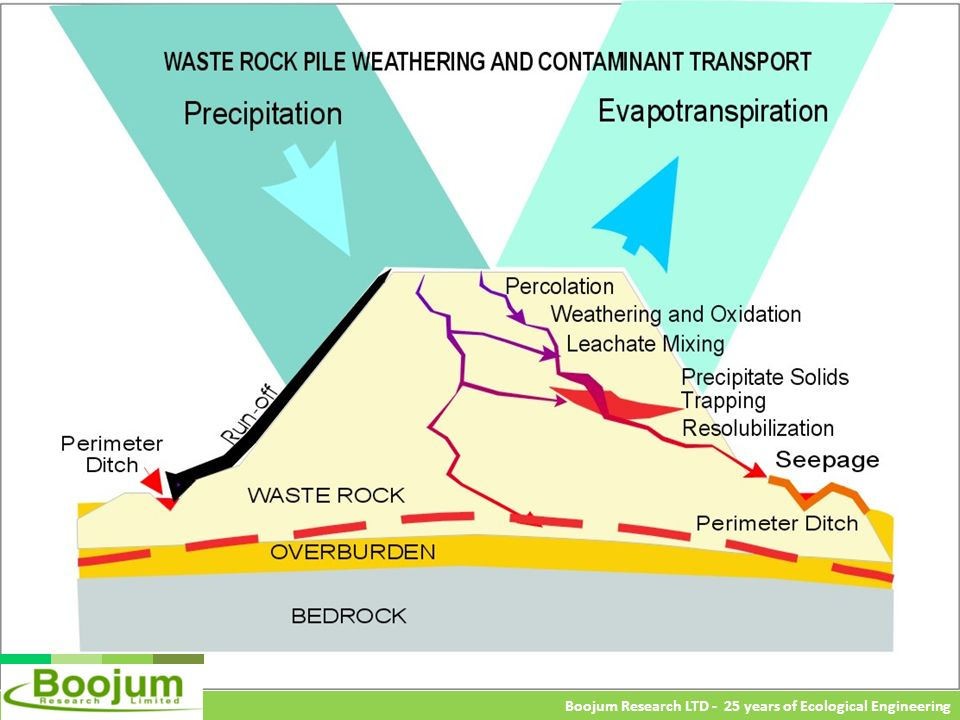 Boojum Research LTD - 25 years of Ecological Engineering