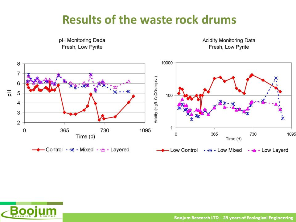 Boojum Research LTD - 25 years of Ecological Engineering Results of the waste rock drums