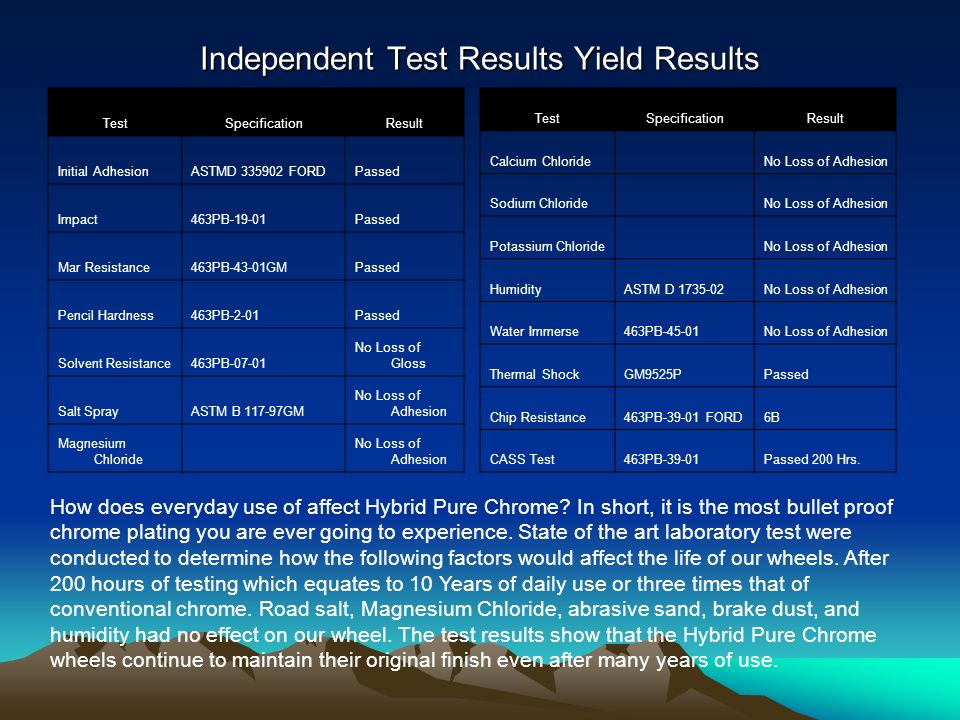 Independent Test Results Yield Results TestSpecificationResult Initial AdhesionASTMD FORDPassed Impact463PB-19-01Passed Mar Resistance463PB-43-01GMPassed Pencil Hardness463PB-2-01Passed Solvent Resistance463PB No Loss of Gloss Salt SprayASTM B GM No Loss of Adhesion Magnesium Chloride No Loss of Adhesion TestSpecificationResult Calcium Chloride No Loss of Adhesion Sodium Chloride No Loss of Adhesion Potassium Chloride No Loss of Adhesion HumidityASTM D No Loss of Adhesion Water Immerse463PB-45-01No Loss of Adhesion Thermal ShockGM9525PPassed Chip Resistance463PB FORD6B CASS Test463PB-39-01Passed 200 Hrs.