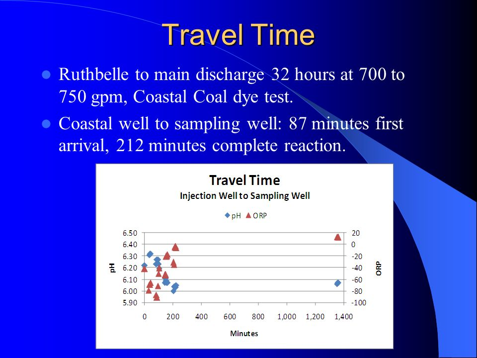 Travel Time Ruthbelle to main discharge 32 hours at 700 to 750 gpm, Coastal Coal dye test. Coastal well to sampling well: 87 minutes first arrival, 21
