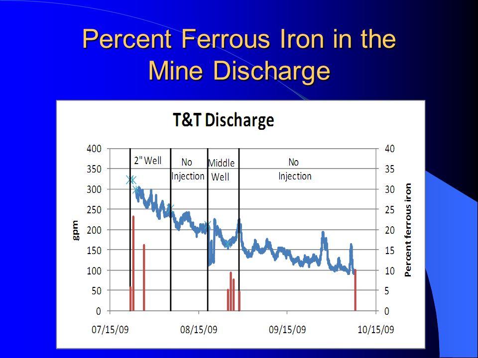 Percent Ferrous Iron in the Mine Discharge