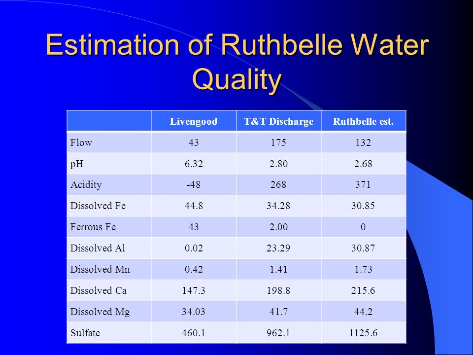 Estimation of Ruthbelle Water Quality LivengoodT&T DischargeRuthbelle est. Flow43175132 pH6.322.802.68 Acidity-48268371 Dissolved Fe44.834.2830.85 Fer