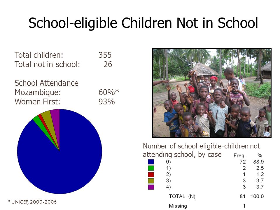 Number of school eligible-children not attending school, by case Total children: 355 Total not in school: 26 School Attendance Mozambique:60%* Women First:93% School-eligible Children Not in School * UNICEF,