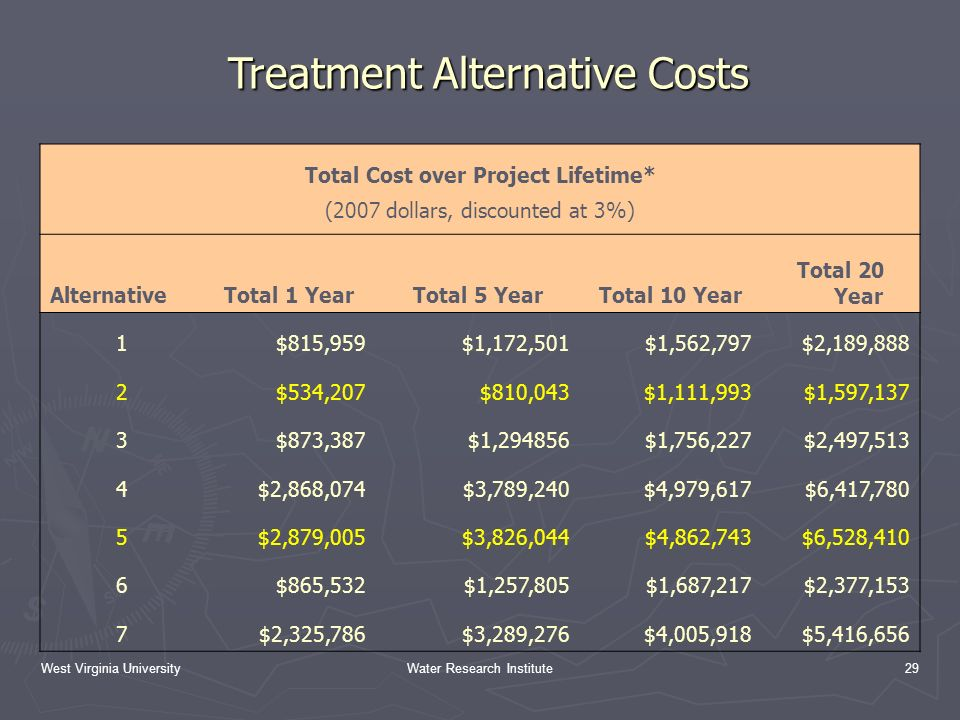 West Virginia UniversityWater Research Institute29 Treatment Alternative Costs Total Cost over Project Lifetime* (2007 dollars, discounted at 3%) AlternativeTotal 1 YearTotal 5 YearTotal 10 Year Total 20 Year 1$815,959$1,172,501$1,562,797$2,189,888 2$534,207$810,043$1,111,993$1,597,137 3$873,387$1,294856$1,756,227$2,497,513 4$2,868,074$3,789,240$4,979,617$6,417,780 5$2,879,005$3,826,044$4,862,743$6,528,410 6$865,532$1,257,805$1,687,217$2,377,153 7$2,325,786$3,289,276$4,005,918$5,416,656