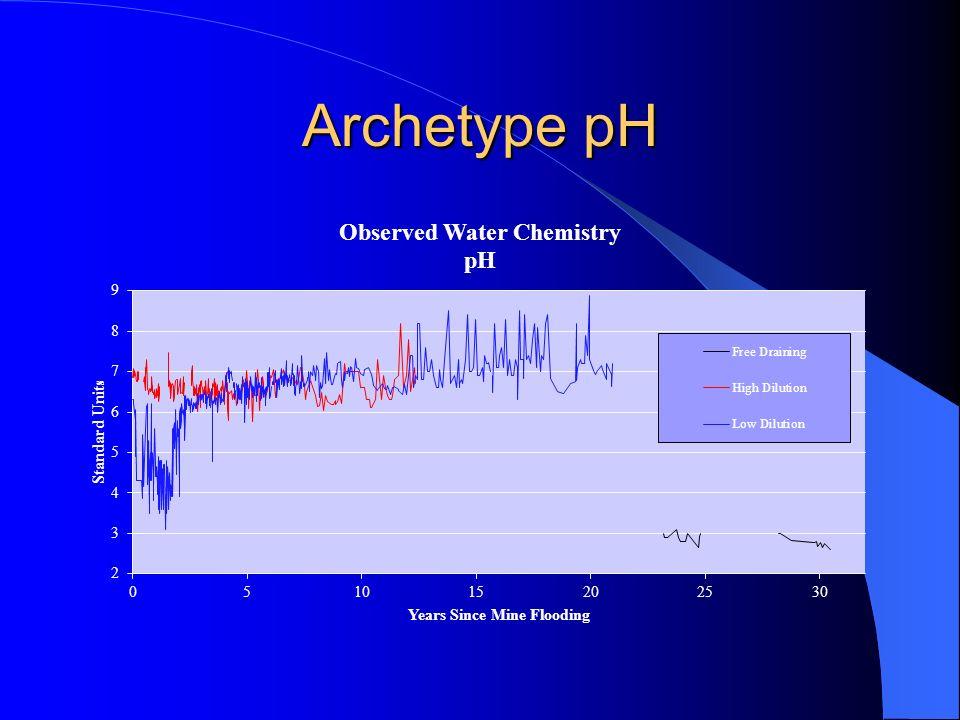 Archetype pH