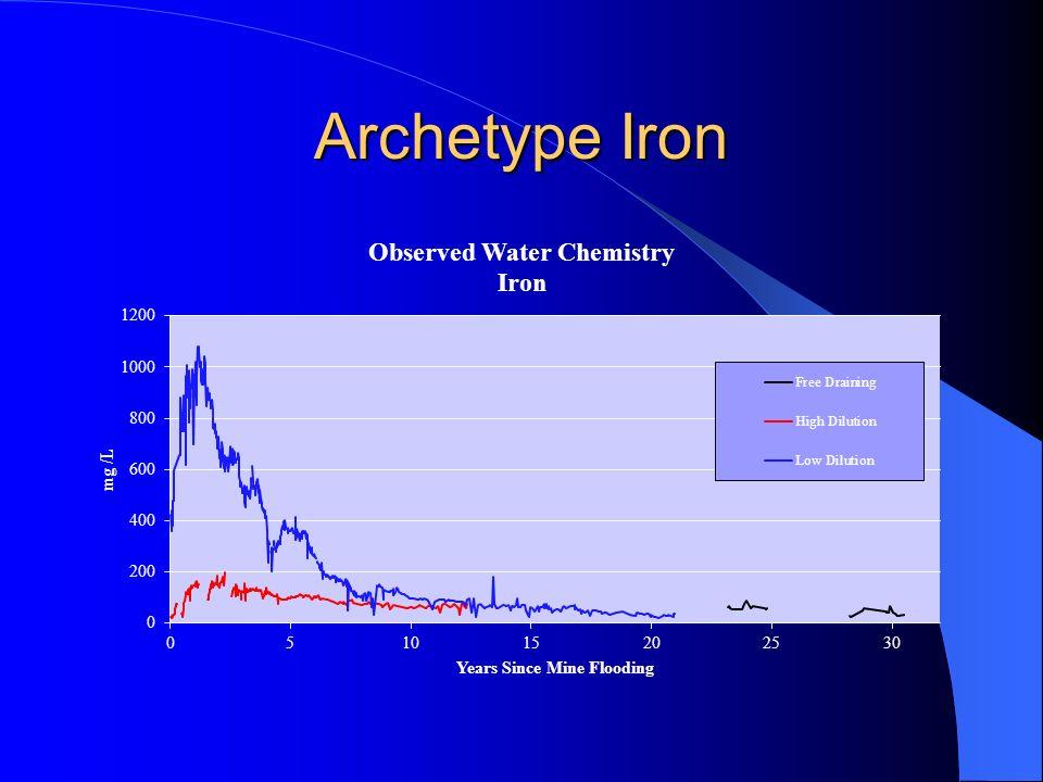Archetype Iron