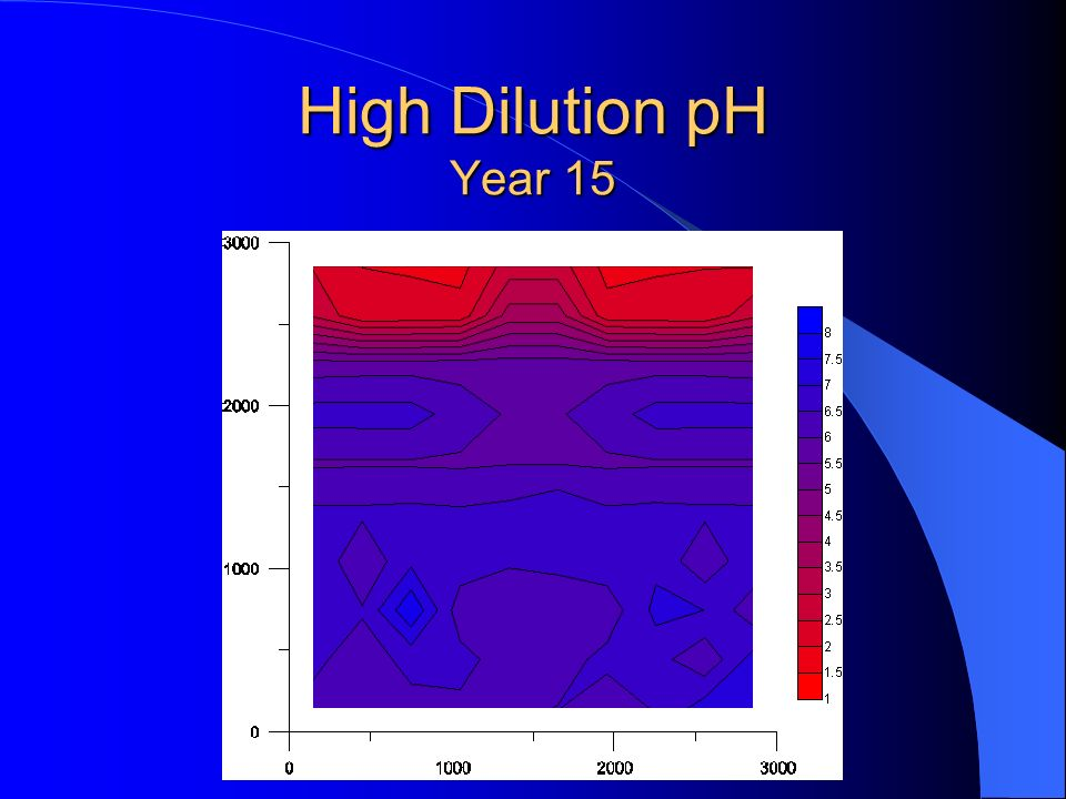 High Dilution pH Year 15