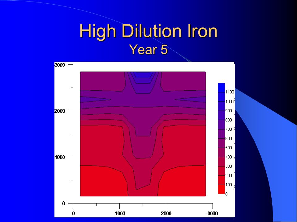 High Dilution Iron Year 5
