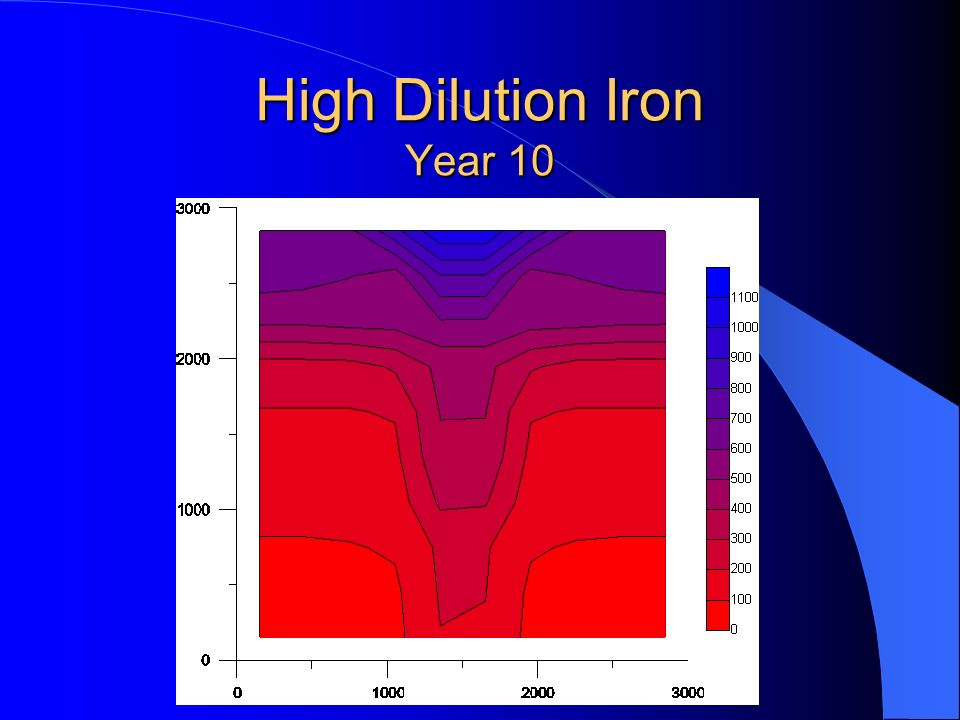 High Dilution Iron Year 10