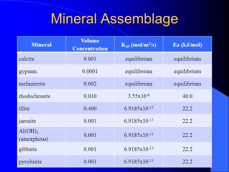 Mineral Assemblage Mineral Volume Concentration K 25 (mol/m 2 /s)Ea (kJ/mol) calcite0.001equilibrium gypsum0.0001equilibrium melanterite0.002equilibri