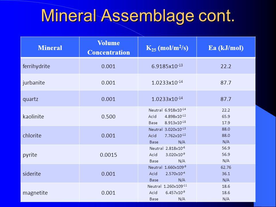 Mineral Assemblage cont. Mineral Volume Concentration K 25 (mol/m 2 /s)Ea (kJ/mol) ferrihydrite0.0016.9185x10 -13 22.2 jurbanite0.0011.0233x10 -14 87.