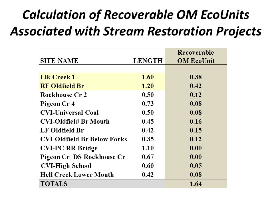 Calculation of Recoverable OM EcoUnits Associated with Stream Restoration Projects SITE NAMELENGTH Recoverable OM EcoUnit Elk Creek RF Oldfield Br Rockhouse Cr Pigeon Cr CVI-Universal Coal CVI-Oldfield Br Mouth LF Oldfield Br CVI-Oldfield Br Below Forks CVI-PC RR Bridge Pigeon Cr DS Rockhouse Cr CVI-High School Hell Creek Lower Mouth TOTALS1.64