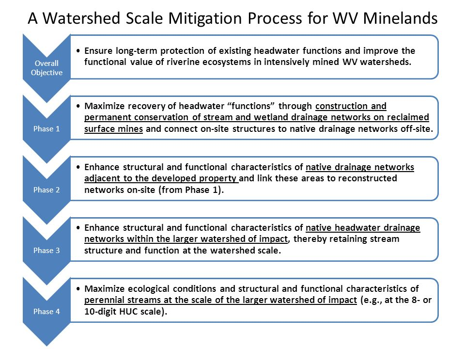 Overall Objective Ensure long-term protection of existing headwater functions and improve the functional value of riverine ecosystems in intensively mined WV watersheds.
