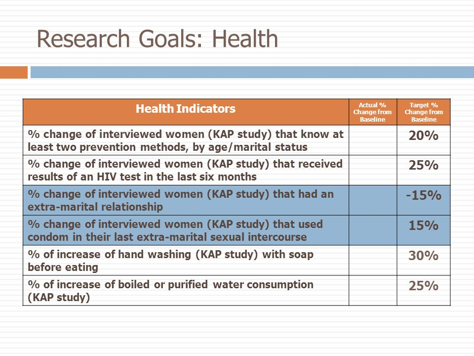 Research Goals: Health Health Indicators Actual % Change from Baseline Target % Change from Baseline % change of interviewed women (KAP study) that know at least two prevention methods, by age/marital status 20% % change of interviewed women (KAP study) that received results of an HIV test in the last six months 25% % change of interviewed women (KAP study) that had an extra-marital relationship -15% % change of interviewed women (KAP study) that used condom in their last extra-marital sexual intercourse 15% % of increase of hand washing (KAP study) with soap before eating 30% % of increase of boiled or purified water consumption (KAP study) 25%