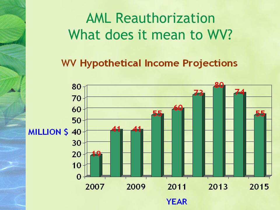 AML Reauthorization What does it mean to WV?