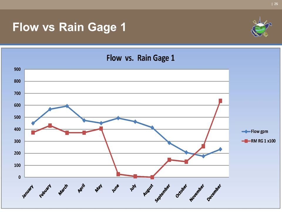 | 25 Flow vs Rain Gage 1